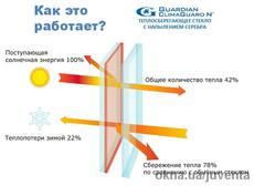 Стекло энергосберегающее типа LOW-e с низкоэмиссионным покрытием торговой марки GUARDIAN ClimaGuard® N