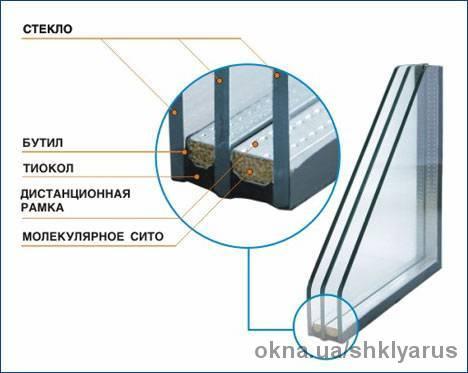 Стеклопакеты клеенные общестроительного назначения стеклопакеты клееные строительныого специального назначения