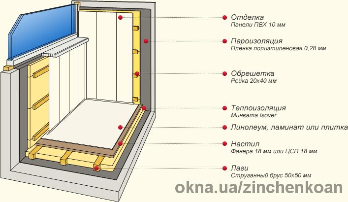остекление и отделка балконив