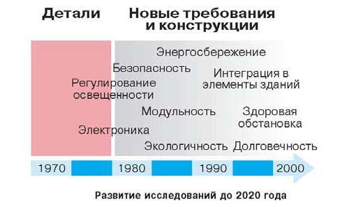 Развитие исследований до 2020 года