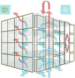 Схема организации естественных потоков воздуха в ФДО летом и зимой