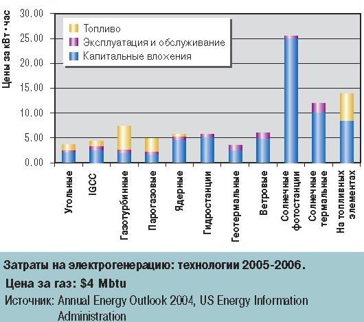 Затраты на электрогенерацию: технологии 2005-2006