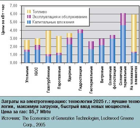 Затраты на электрогенерацию: технологии 2025 г.