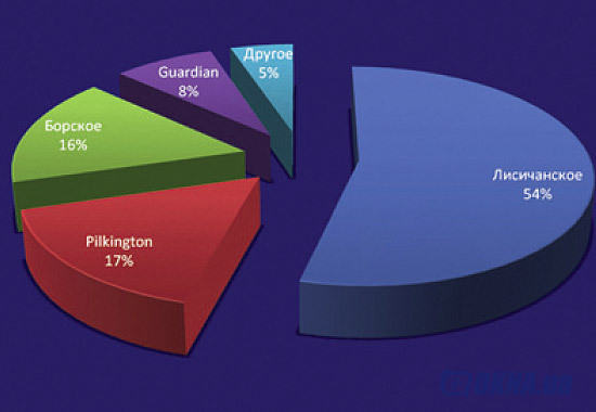 Соотношение торговых марок стекла по параметру представленности в розничной сети г. Киева