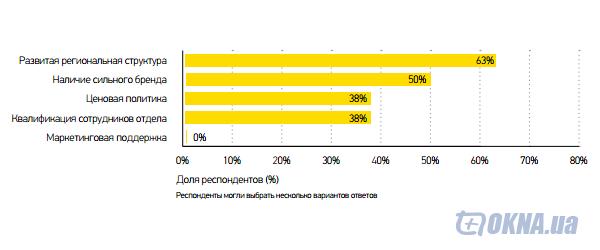 Факторы, оказавшие положительное влияние на результаты работы отделов продаж компаний во 2-ом квартале 2013 года