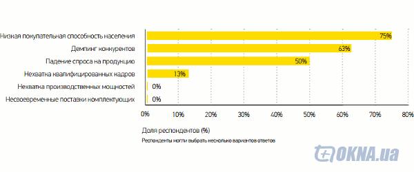 Неблагоприятные факторы, оказавшие влияние на компании  во 2-ом квартале 2013 года
