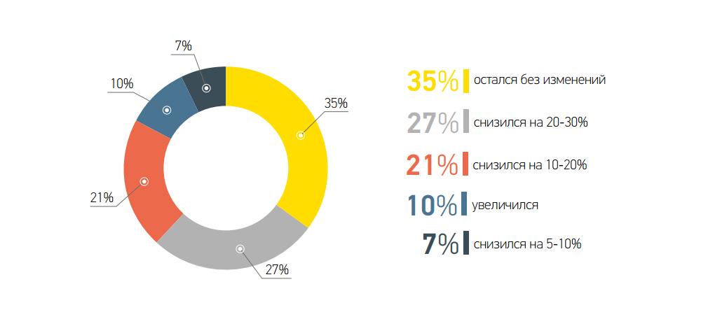 Объём рынка СПК в III квартале 2015