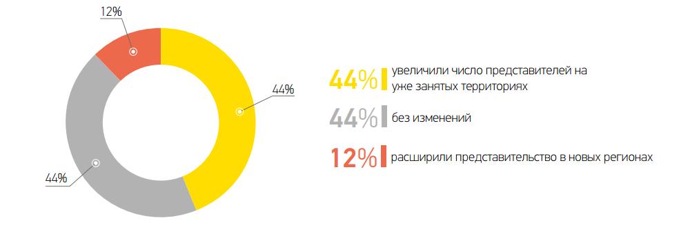 Представленность Вашей компании в регионах в III квартале 2015 года