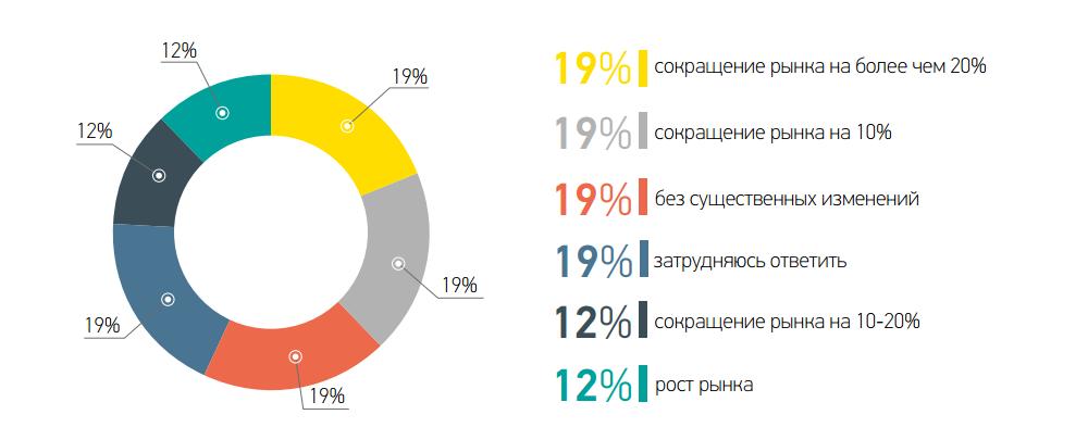 Прогноз по рыночной ситуации в IV квартале 2015 года
