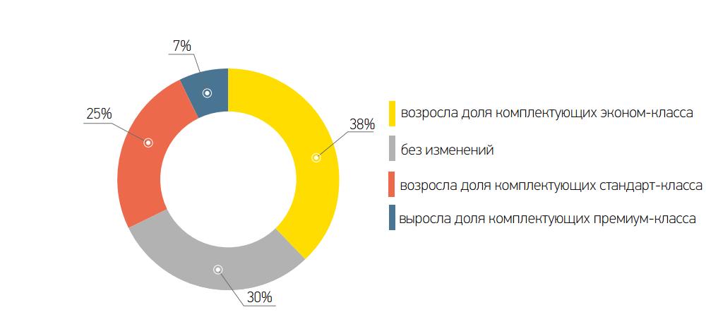 Структура комплектующих в III квартале 2015 года