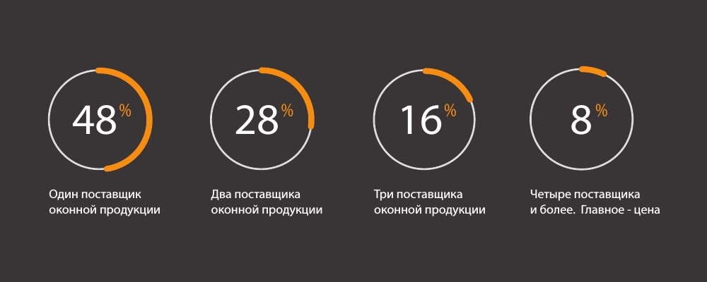 Количество поставщиков окон