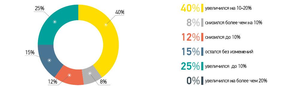 Объем рынка СПК в III квартале 2016 года