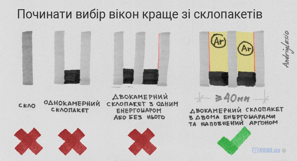 энергокалькулятор OKNA.ua
