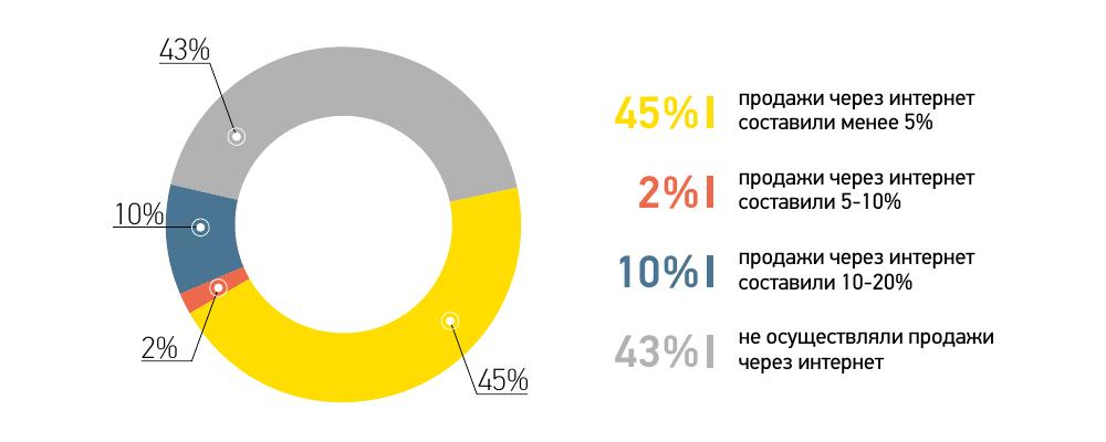 Огляд ринку СПК в Україні за 2017 рік