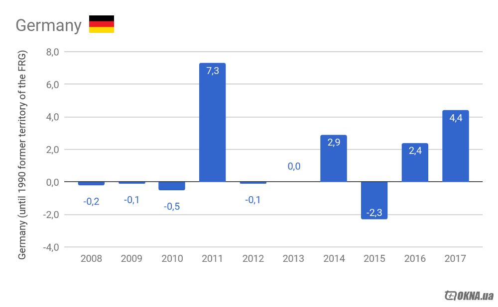 Строительный рынок ЕС