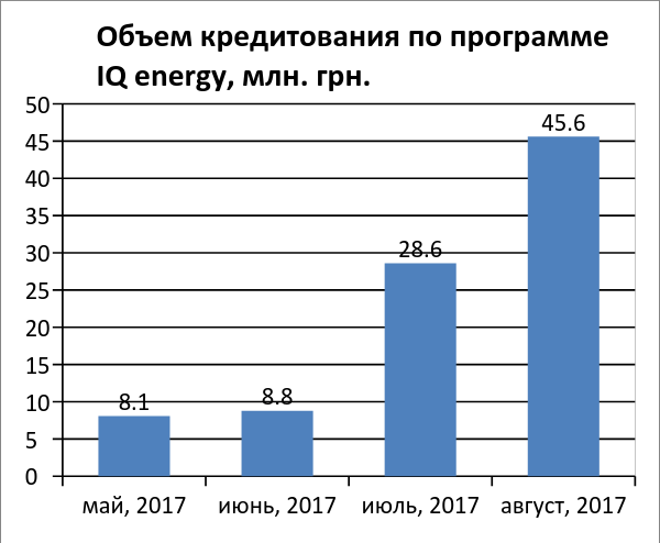 В августе украинцы утеплили жилье по программе IQ energy на 45,6 млн грн