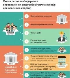 Внимание! Кредиты на окна Стеко с компенсацией от 20-70% возобновились..