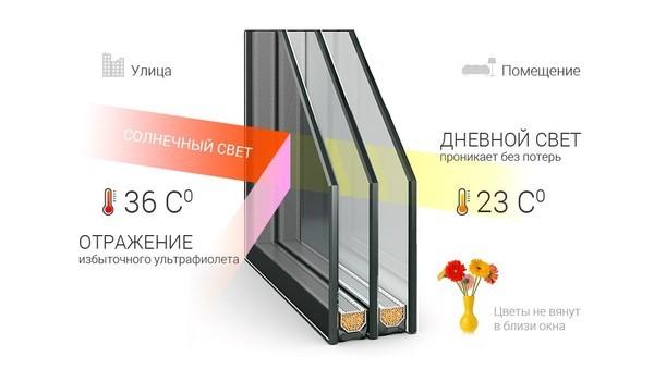 Акция на мультифункциональное стекло и стекло с энергосбережением!