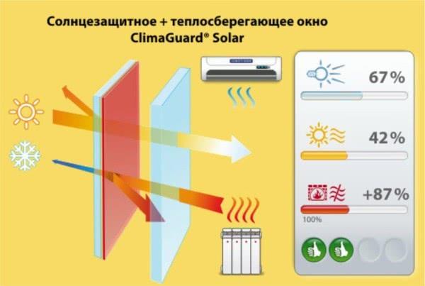 Внимание! С 1 по 31 мая можно приобрети мультифункциональное стекло по цене энергосберегающего!