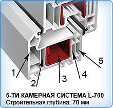 Окна KBE 5ти-камерные 70мм-функциональность и удобство высококачественного пластика