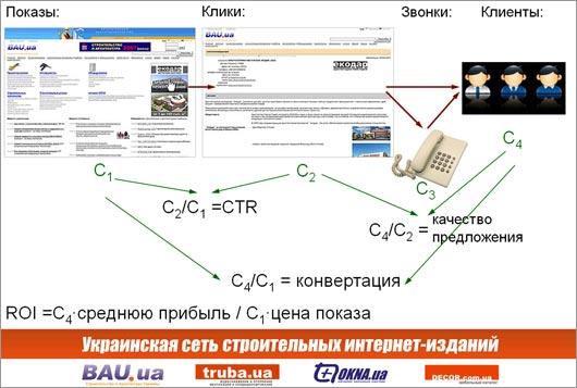 Методы оценки рекламной кампании в интернет