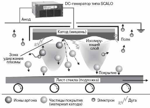 Рис. 7. Напыление магнетроном постоянного тока.  Схема процесса.