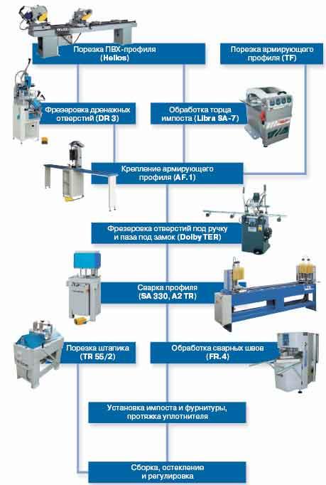 Комплектация линии для производства светопрозрачных конструкций из ПВХ-профиля (до 60 окон в смену) .