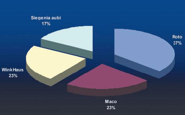 Соотношение торговых марок фурнитуры по параметру представленности в розничной сети г. Донецка