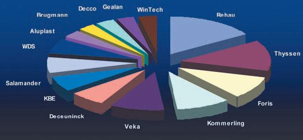 Соотношение торговых марок профильных систем по параметру представленности в розничной сети г. Львова