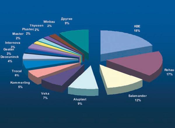 Соотношение торговых марок профильных систем по параметру представленности в розничной сети г. Киева