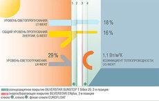 SILVERSTAR Sunstop Silber 20 T/