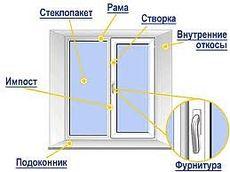 Качественное окно Almplast Maco, (4-10-4-10-4)