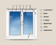 Двухстворчатое окно из профиля REHAU