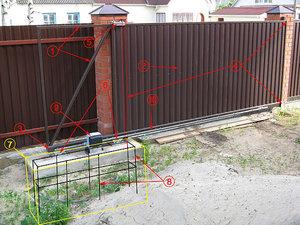 Откатные ворота — Ковальчук